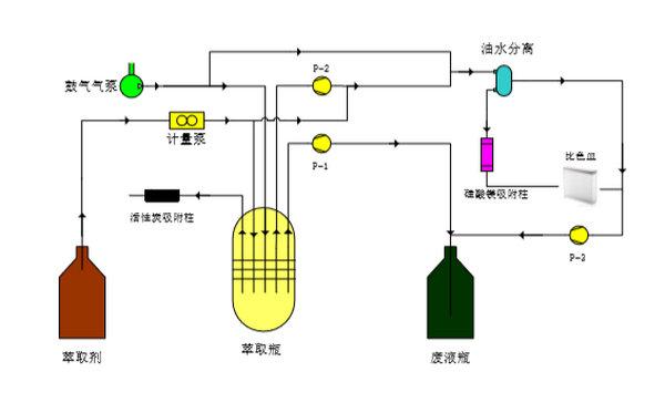 全自动紫外测油仪流程